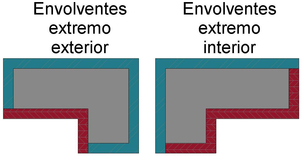 Envolventes en muros compuestos revit