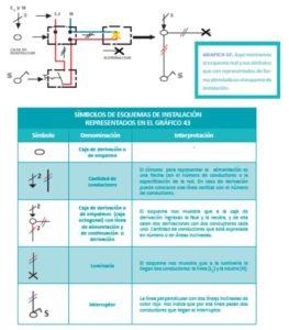 manual de instalaciones eléctricas de vivienda