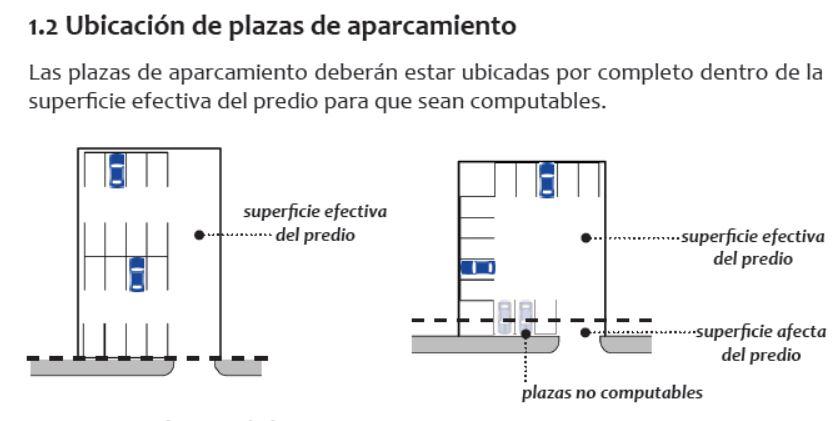ubicación de plaza de aparcamiento